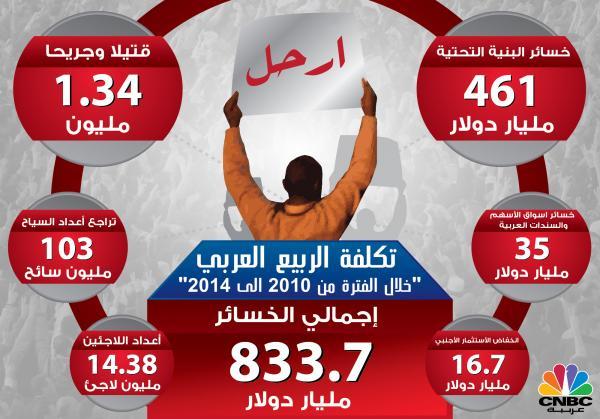 خسائر الربيع العربي: 833 مليار دولار + 14.4 مليون لاجئ